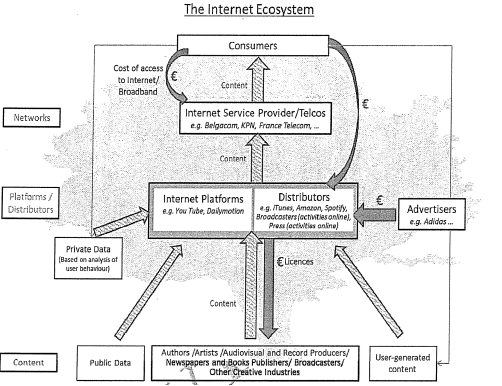 Internet Ecosystem value tree