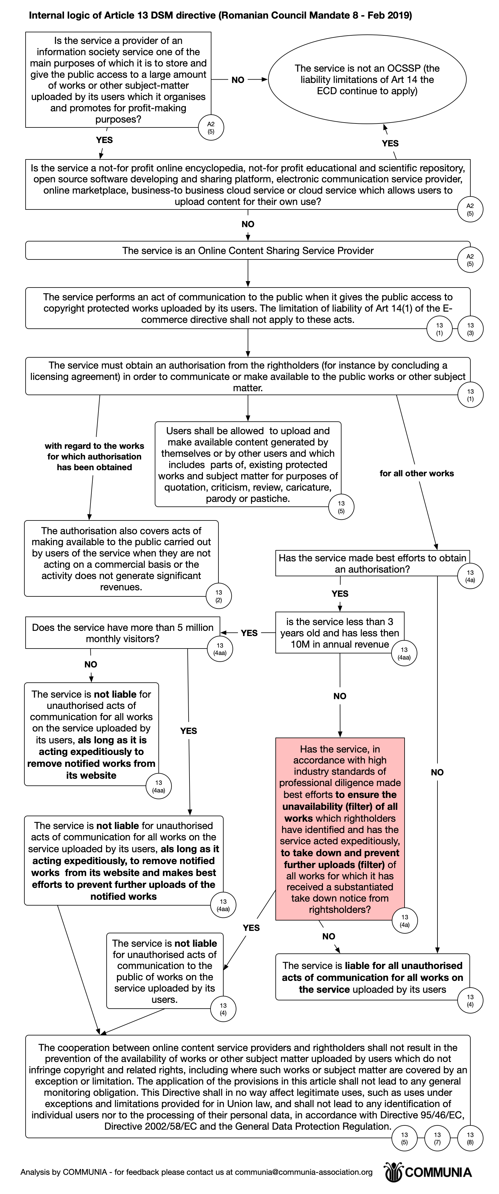 Article 13 flowchart (full)