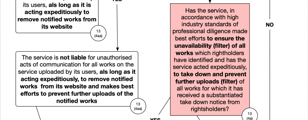 Article 13 flowchart (detail)