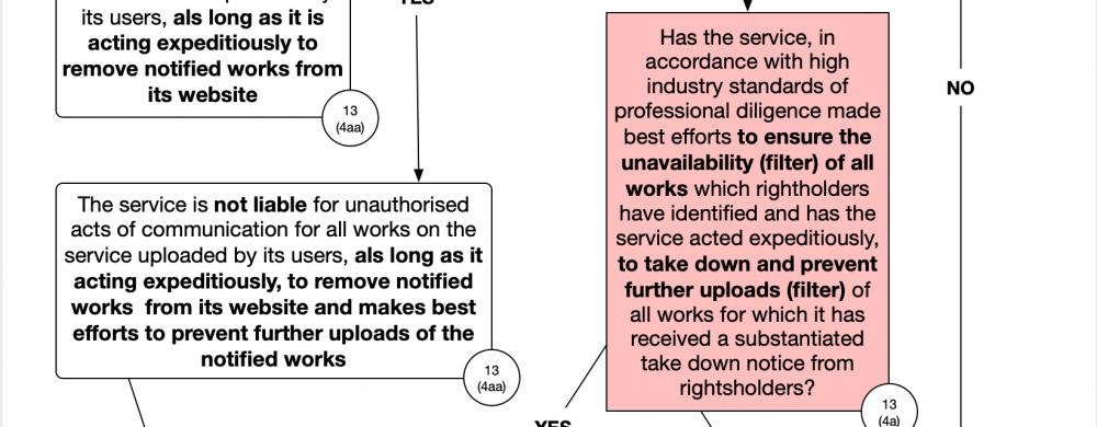 Article 13 flowchart (detail)
