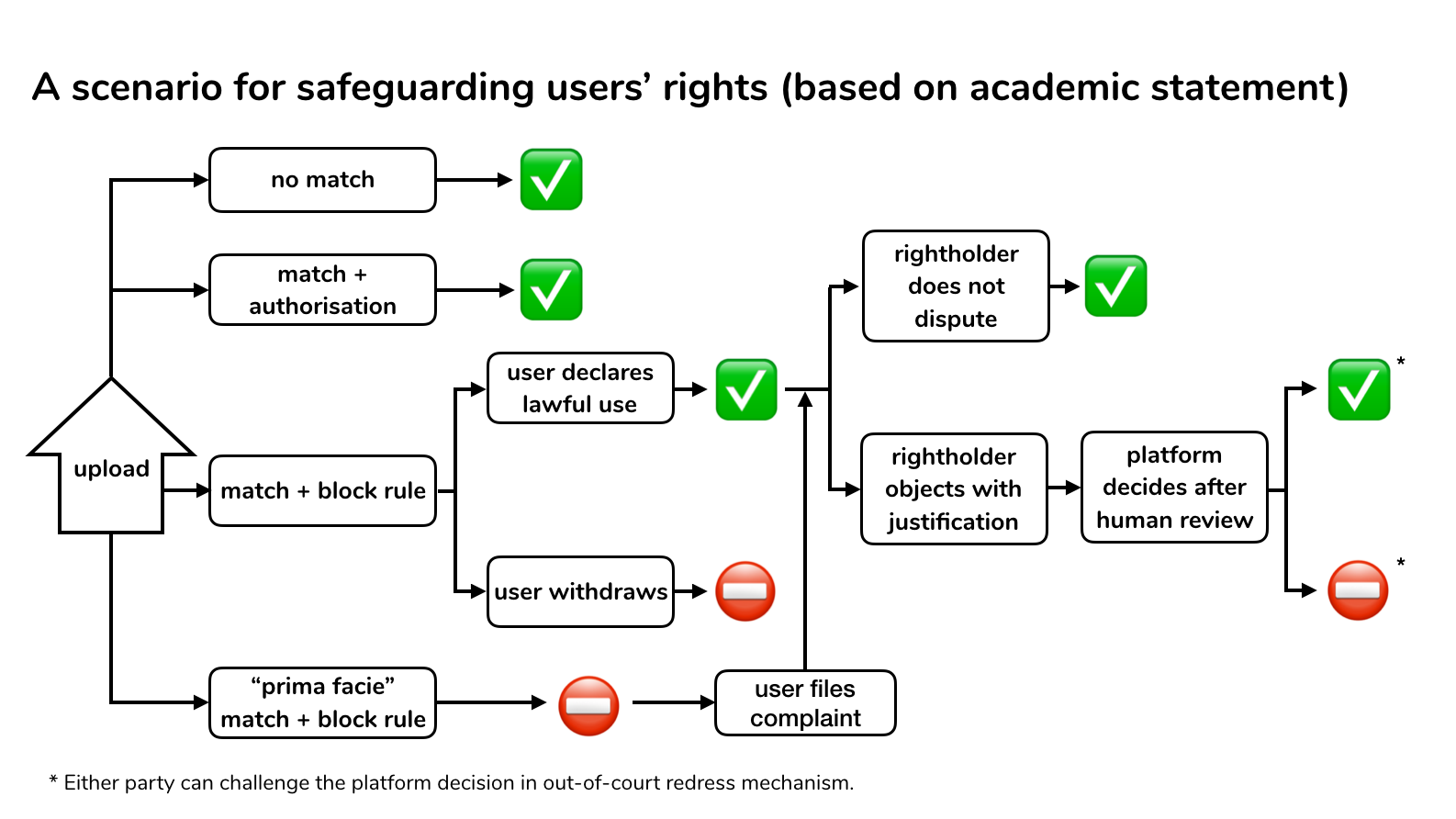 flowchart depicting COMMUNIA's Art 17 Scenario for safeguarding users rights