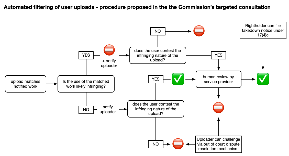 Automated Content Recognition - Commission proposal